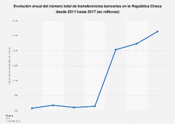 Número total de transferencias bancarias República Checa 2011-2015