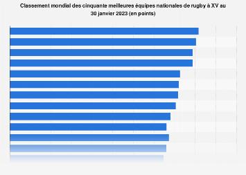 Rugby à XV : classement des équipes nationales dans le monde 2018