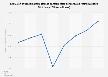 Número total de transferencias bancarias Alemania 2011-2015