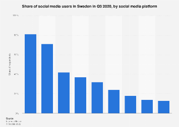 Leading social media platforms in Sweden 2018