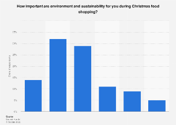 Importance of environmentally friendly Christmas shopping in Sweden 2017