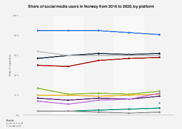 Most popular social media sites in Norway 2017