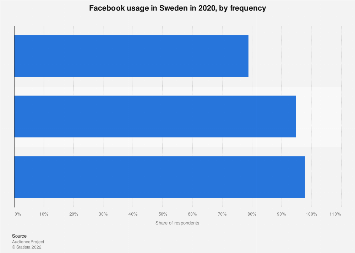 Facebook usage frequency in Sweden 2017
