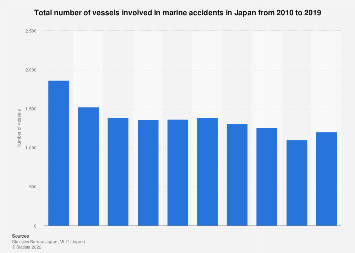 Number of vessels involved in marine accidents in Japan 2010-2016