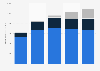 Global retail net sales of Michael Kors from 2014-2018, by region
