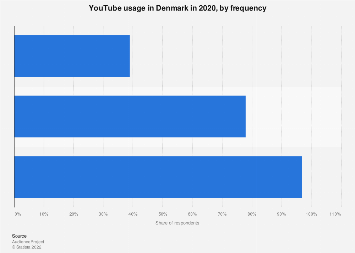 YouTube usage frequency in Denmark 2017