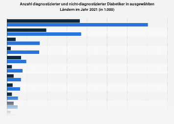 Anzahl diagnostizierter und nicht-diagnostizierter Diabetiker nach Ländern 2016