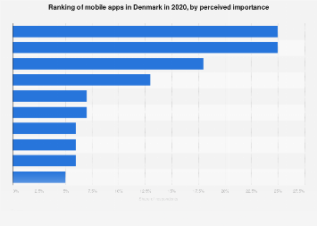 Mobile apps ranked by importance in Denmark 2017