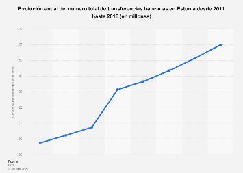 Número total de transferencias bancarias Estonia 2011-2015