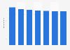 Umsatz im Bereich Festnetz in Europa bis 2017