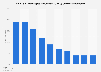 Mobile apps ranked by importance in Norway 2017