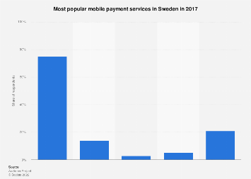 Most popular mobile payment services in Sweden 2017