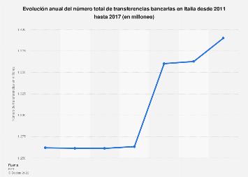Número total de transferencias bancarias Italia 2011-2015