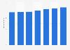 Umsatz mit Internet- und Datendiensten im Bereich Festnetz in Europa bis 2017