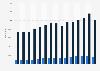 Export- und Importmenge von Mandeln in Deutschland bis 2015
