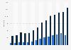 Export- und Importmenge von Walnüssen in Deutschland bis 2015