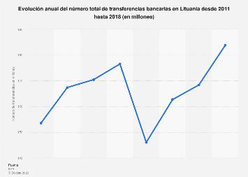 Número total de transferencias bancarias Lituania 2011-2015