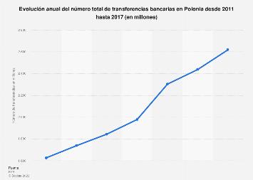 Número total de transferencias bancarias Polonia 2011-2015