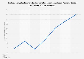 Número total de transferencias bancarias Rumanía 2011-2015