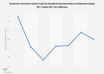 Número total de transferencias bancarias Eslovenia 2011-2015