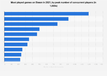 Most played games on Steam 2017, by peak player count