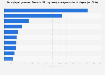 Most played games on Steam 2017, by average players per hour