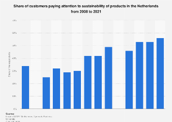 Share of customers paying attention to sustainability products the Netherlands 2018