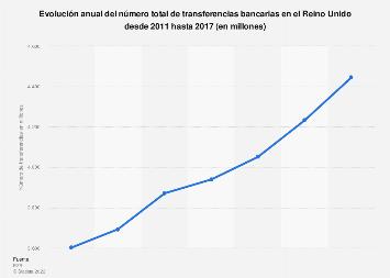 Número total de transferencias bancarias Reino Unido 2011-2015