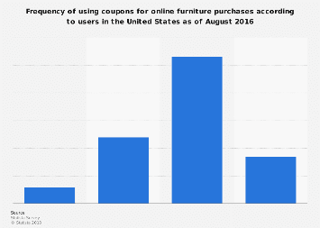 U.S. digital coupon usage frequency for furniture purchases 2016
