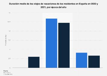Duración media según época del año de las vacaciones de los residentes en España 2017