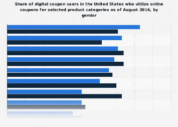 U.S. digital coupon usage penetration for selected product categories 2016, by gender