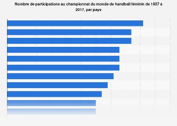 Championnat du monde de handball féminin : participations par pays 1957-2017