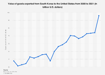 South Korea: value of goods exported to the U.S. since FTA March 2012-2017