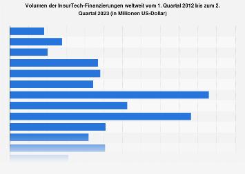 Volumen der InsurTech-Finanzierungen weltweit bis 2016