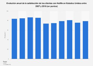Satisfacción de los usuarios con Netflix Estados Unidos 2007-2016
