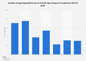 Deportations due to forcible rape in Kuwait 2012-2016
