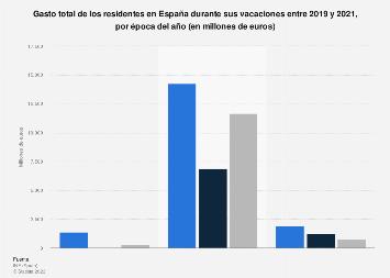Gasto según época del año durante las vacaciones de los residentes en España 2017