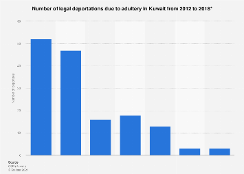 Adultery offence deportations in Kuwait 2012-2017