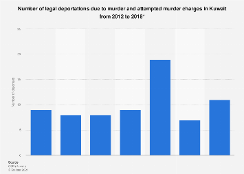 Attempted murder and murder deportations in Kuwait 2012-2016