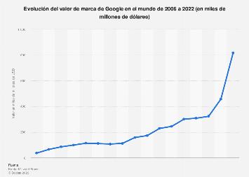 Valor de marca global de Google 2006-2019