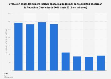 Número de domiciliaciones bancarias República Checa 2011-2015