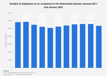 Employment status in the car company industry in the Netherlands 2011-2016