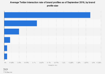 Twitter: average brand profile interaction rate 2016