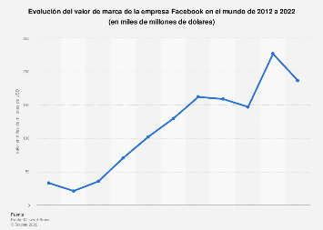 Valor de marca global de Facebook 2012-2019