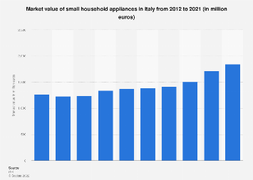 Italy: market value of small household appliances 2012-2017