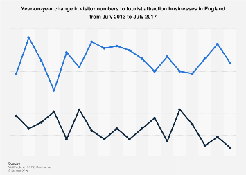 Change in visitor numbers to tourist attractions in England 2013-2017