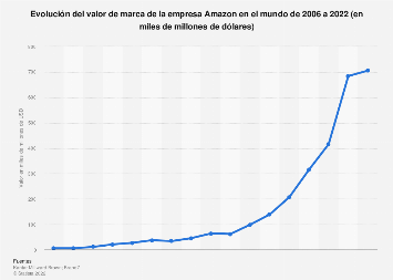 Valor de marca global de Amazon 2006-2019
