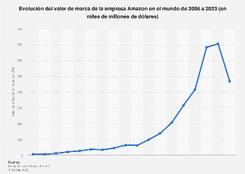 Valor de marca global de Amazon 2006-2018