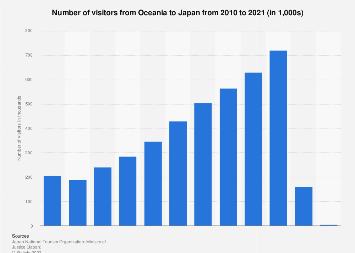 Number of tourists from Oceania to Japan 2010-2016