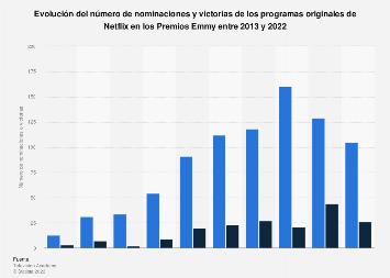 Número de nominaciones y victorias de Netflix en los Emmy 2013-2018